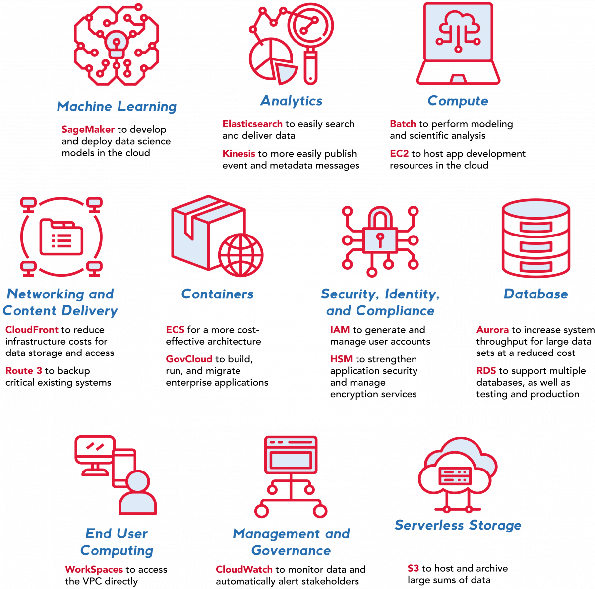Attain has deep experience with AWS products such as Aurora, RDS, CloudFront, Route 53, CloudWatch, S3, IAM, HSM, Batch, EC2, ECS, GovCloud, WorkSpaces, SageMaker, Elasticsearch, and Kinesis.