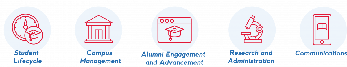 Expertise and experience include: Student Lifecycle, Campus Management, Alumni Engagement and Advancement, Research and Administration, and Communications